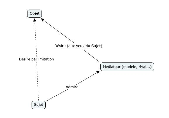 Schéma de la théorie du désir mimétique selon René Girard
