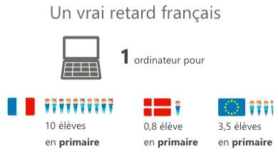 Infographie (modifiée) : Regards sur le Numérique / Microsoft.