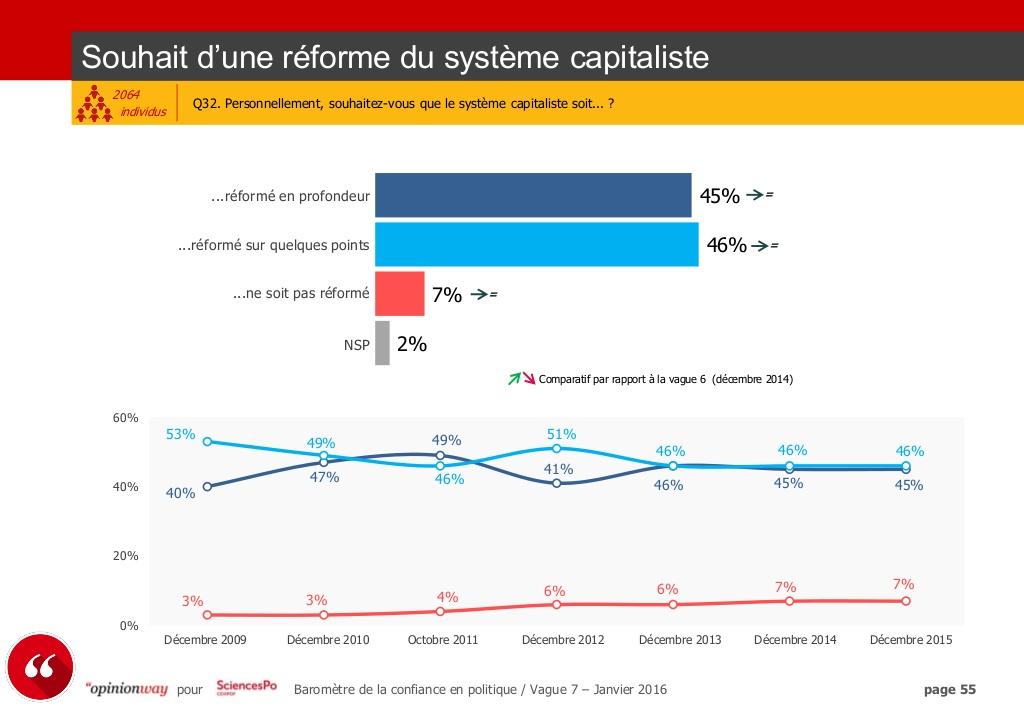 91% des français souhaiteraient que le système capitaliste soit réformé, 45% en profondeur